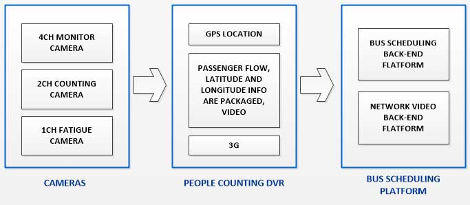 Bus Passengers Counting Product & Integration Solution